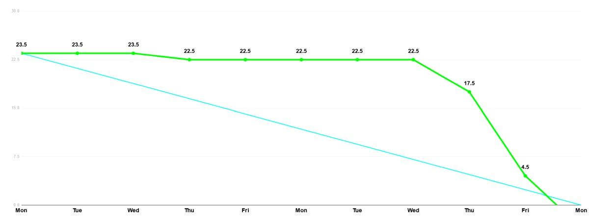 przykład wykresu spalania burndown chart 1